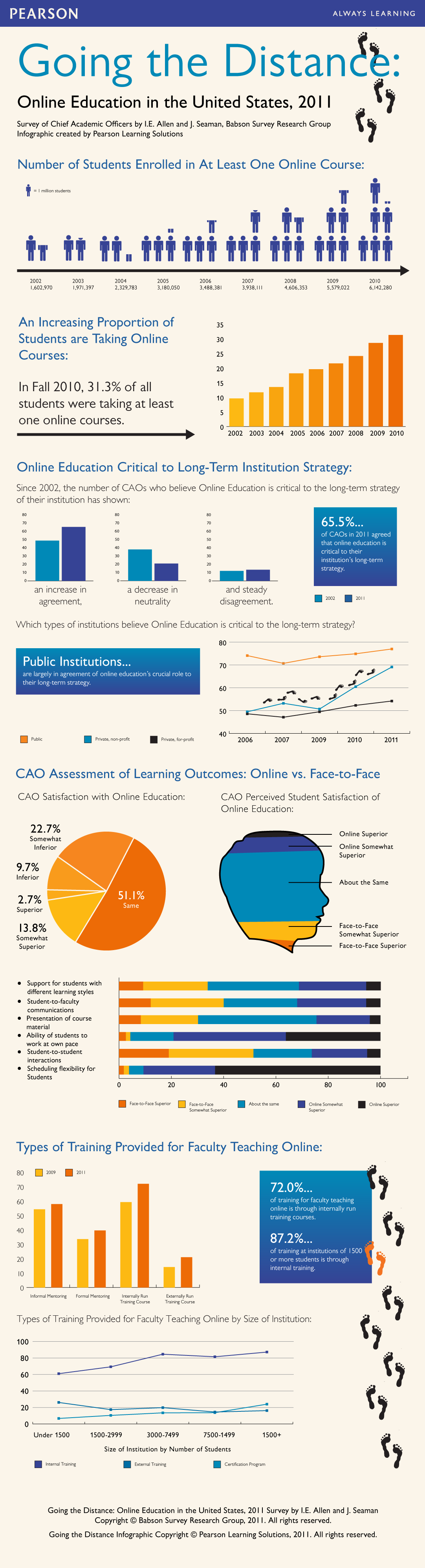 Survey of Online Learning | News & Events | Babson College