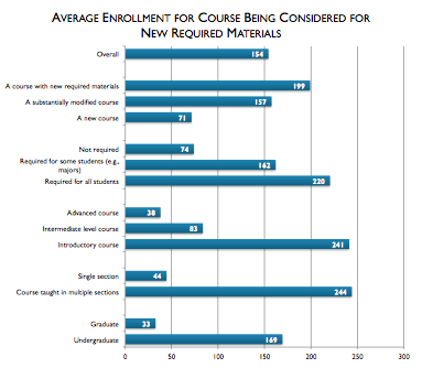 Are there online university subjects/courses that cost nothing & don't require enrolment?